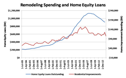 Remodel Home Loan Should I Use A Home Equity Loan For Remodeling  Case Design